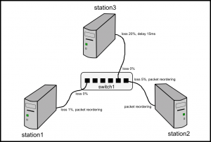 Fig. 1: The illustration of a virtual network definition in the proposed emulator.